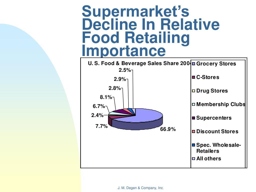 Supermarket's Decline In Relative Food Retailing Importance