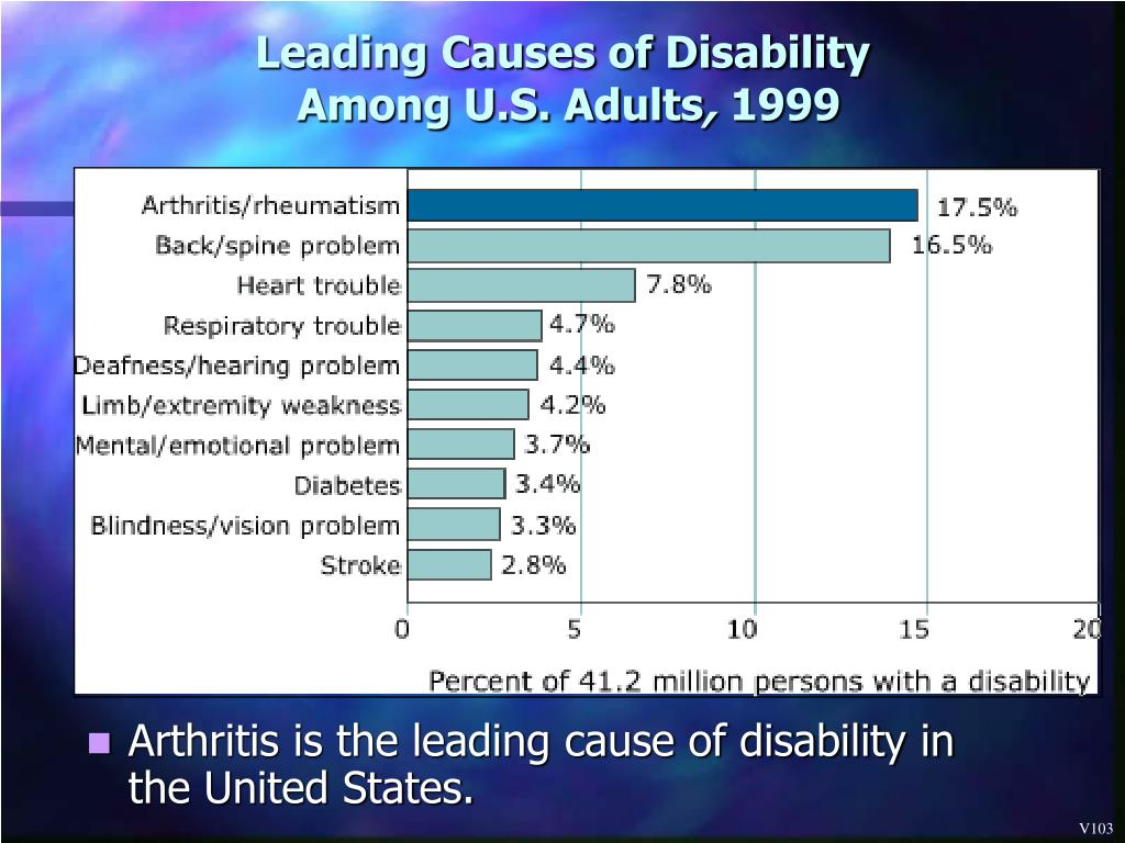 Leading Causes of Disability