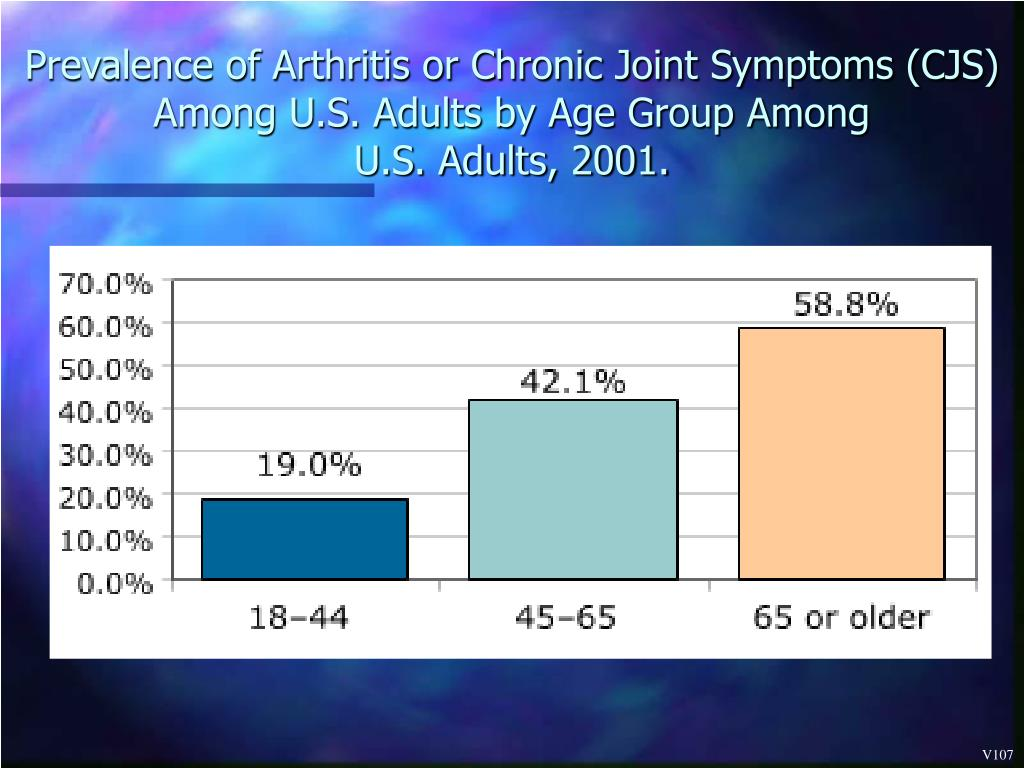 Prevalence of Arthritis or Chronic Joint Symptoms (CJS) Among U.S. Adults by Age Group Among