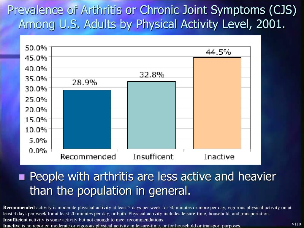 Prevalence of Arthritis or Chronic Joint Symptoms (CJS) Among U.S. Adults by Physical Activity Level, 2001.