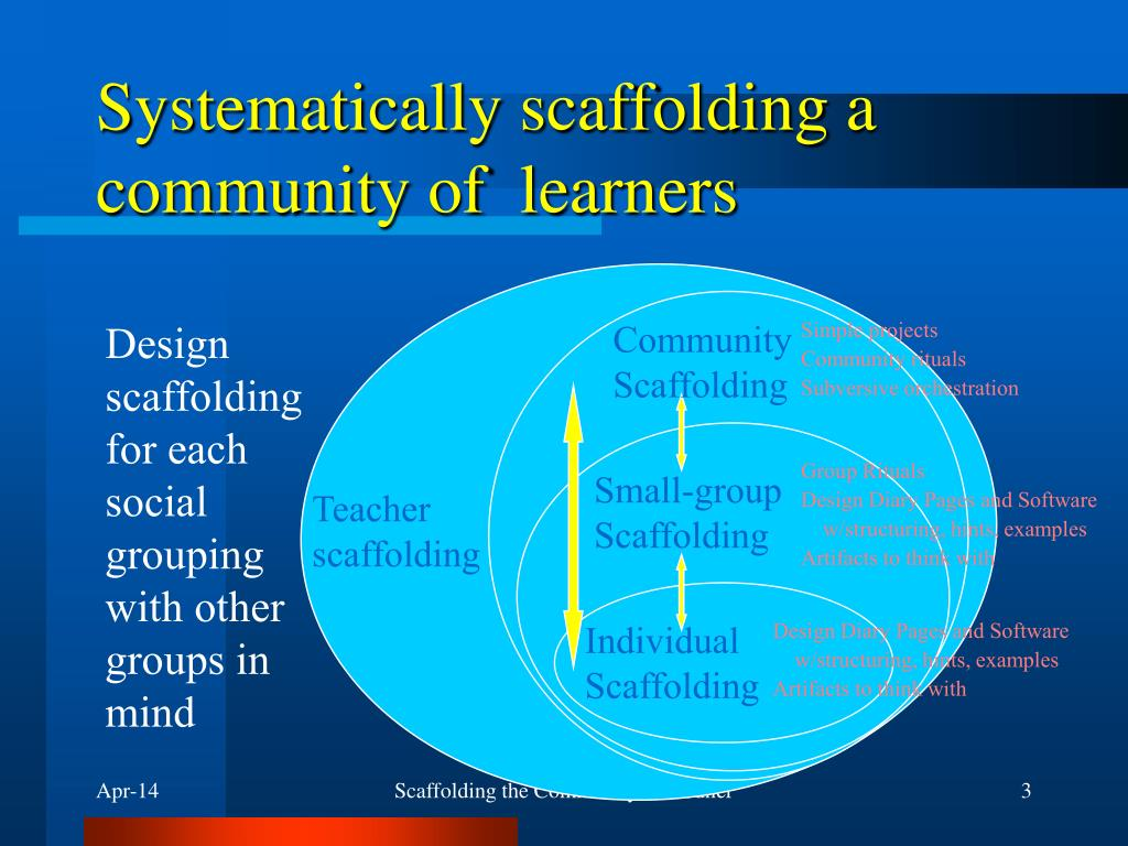 Systematically scaffolding a community of  learners