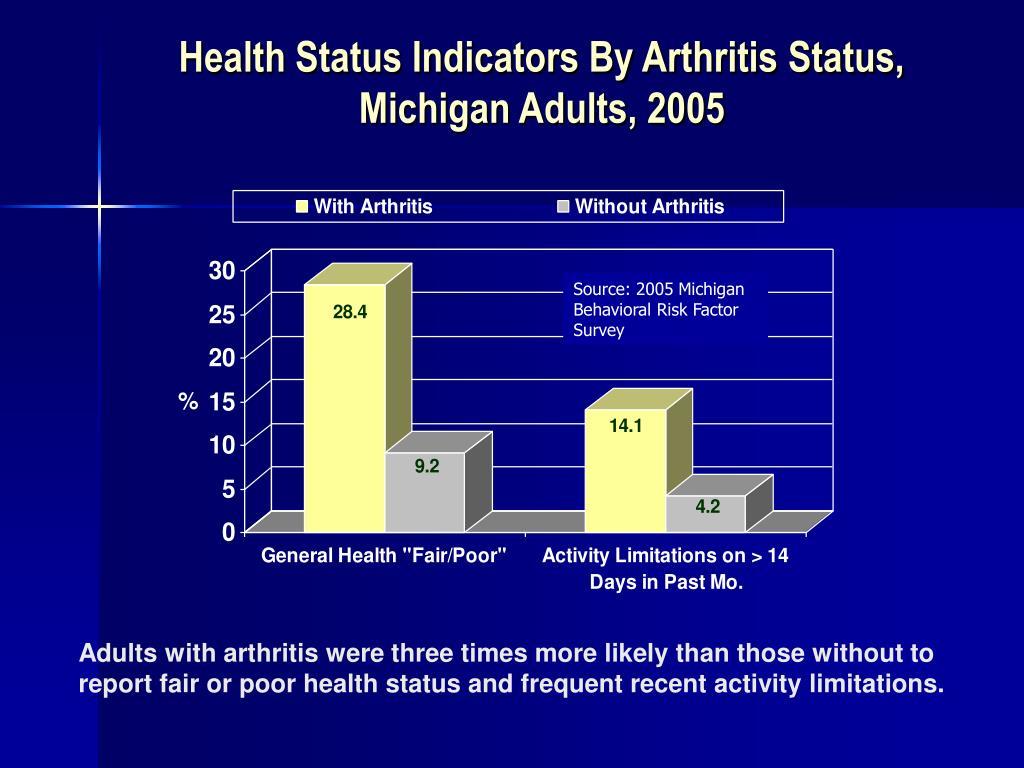 Health Status Indicators By Arthritis Status,