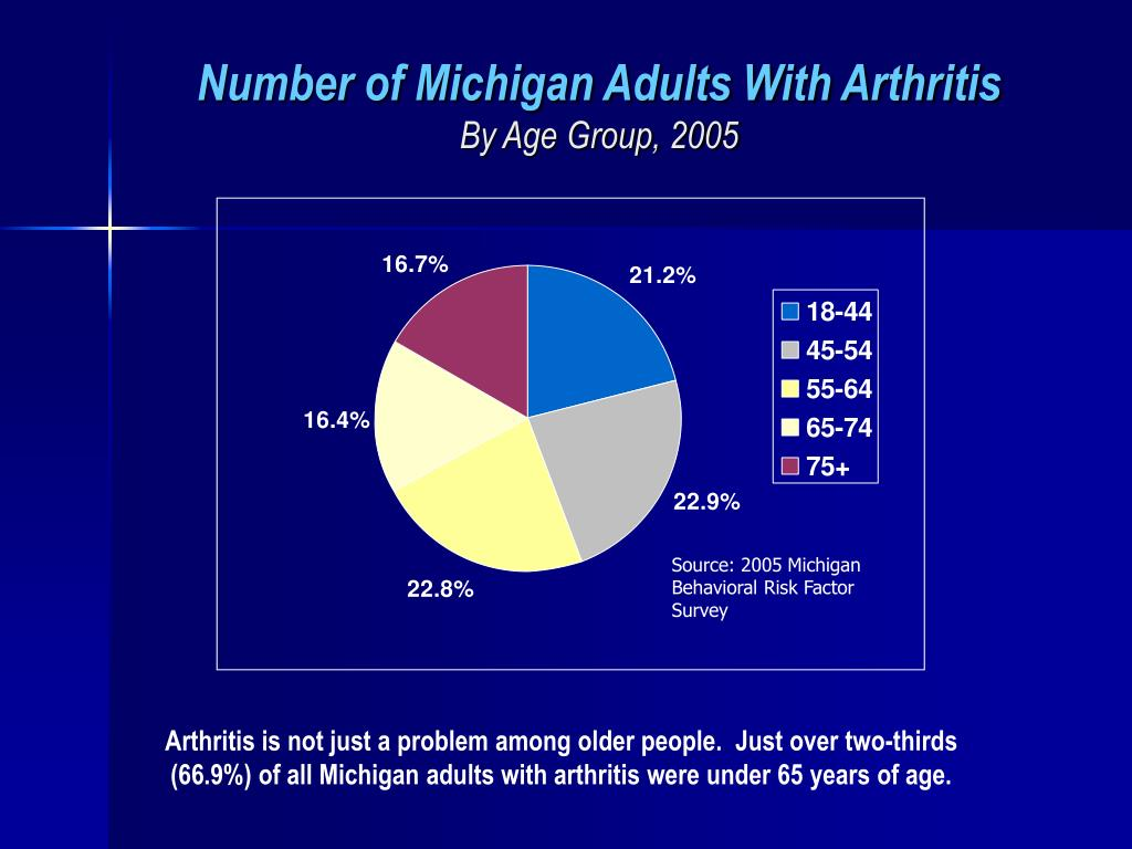 Number of Michigan Adults With Arthritis
