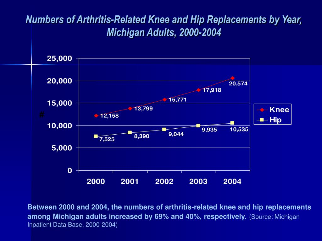 Numbers of Arthritis-Related Knee and Hip Replacements by Year,