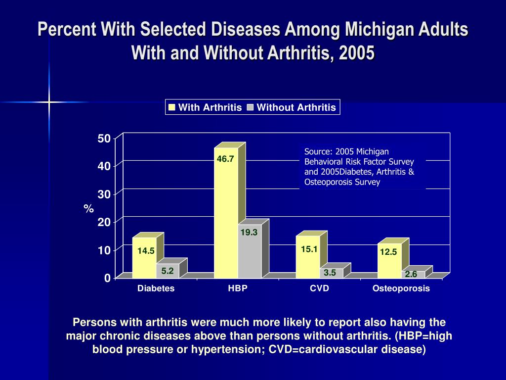 Percent With Selected Diseases Among Michigan Adults