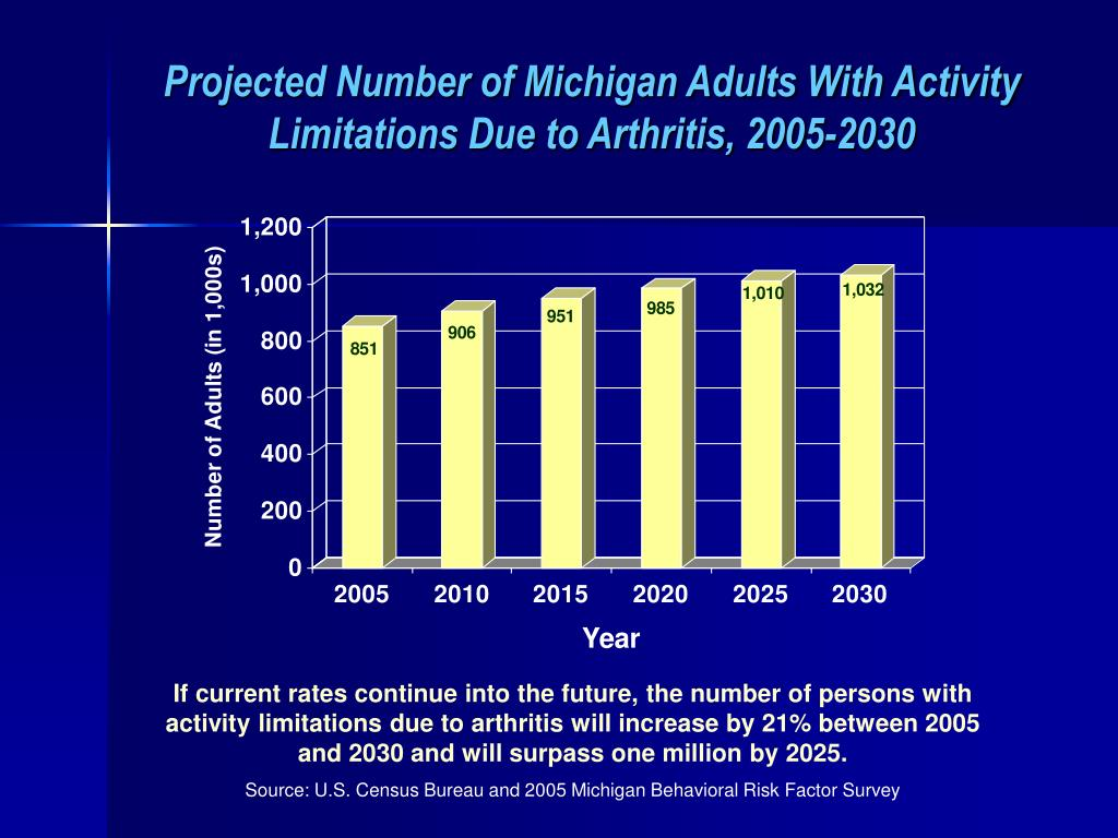 Projected Number of Michigan Adults With Activity Limitations Due to Arthritis, 2005-2030