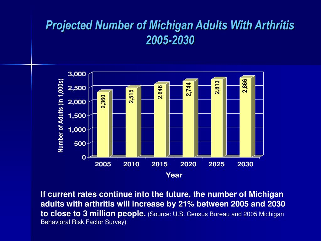 Projected Number of Michigan Adults With Arthritis