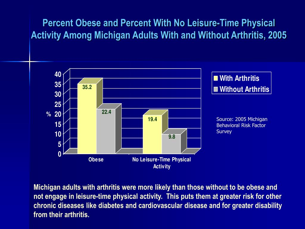 Percent Obese and Percent With No Leisure-Time Physical Activity Among Michigan Adults With and Without Arthritis, 2005