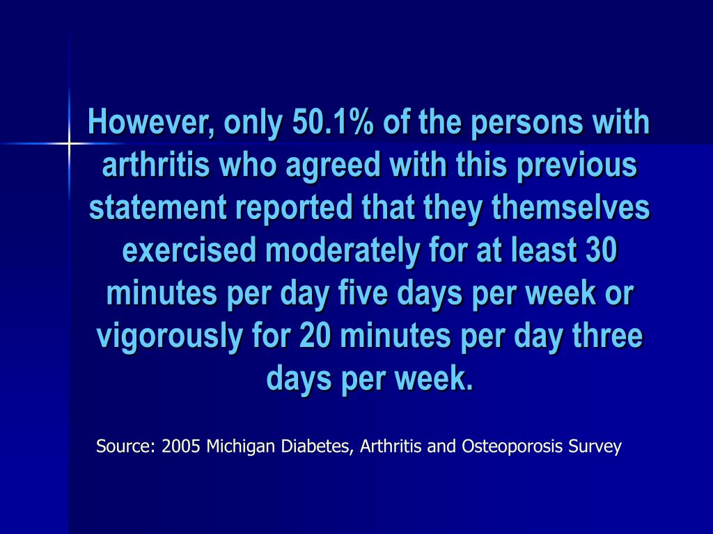 However, only 50.1% of the persons with arthritis who agreed with this previous statement reported that they themselves exercised moderately for at least 30 minutes per day five days per week or vigorously for 20 minutes per day three days per week.