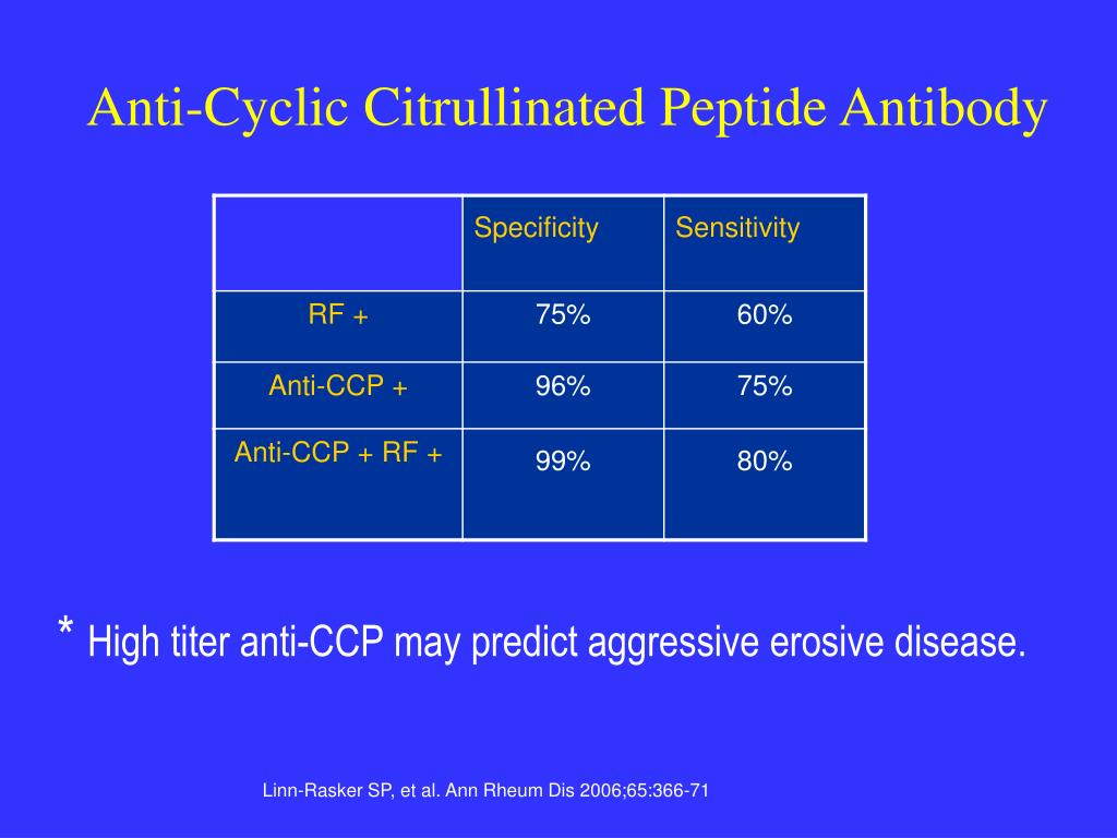 Anti-Cyclic Citrullinated Peptide Antibody