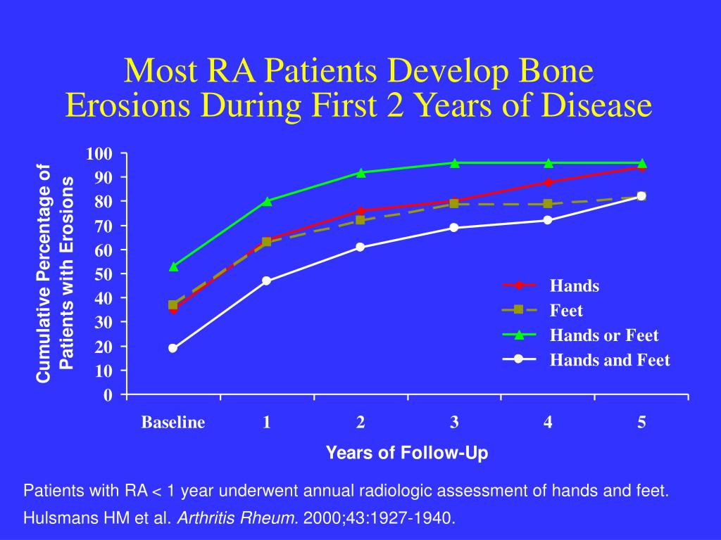 Most RA Patients Develop Bone