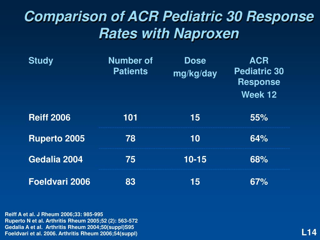 Comparison of ACR Pediatric 30 Response Rates with Naproxen