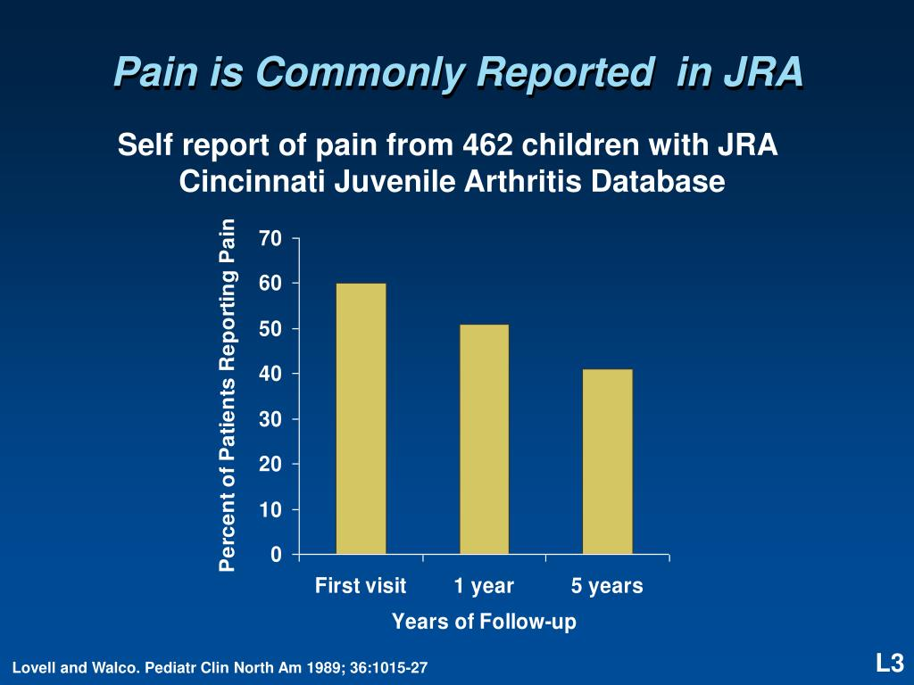 Pain is Commonly Reported  in JRA