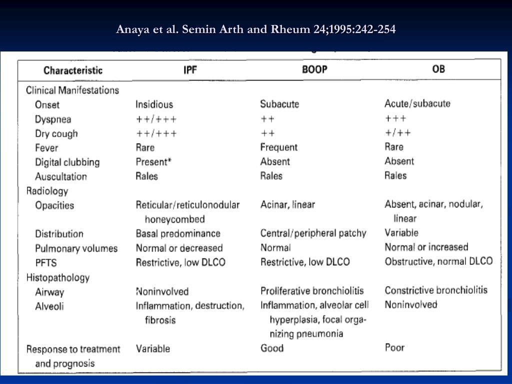 Anaya et al. Semin Arth and Rheum 24;1995:242-254