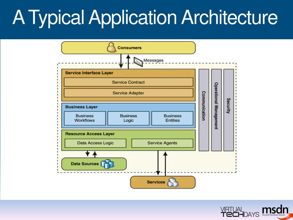 A Typical Application Architecture