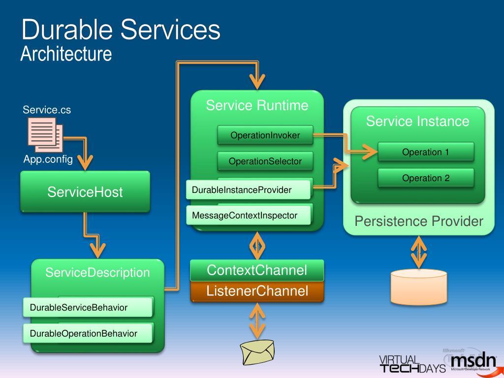 Durable Services