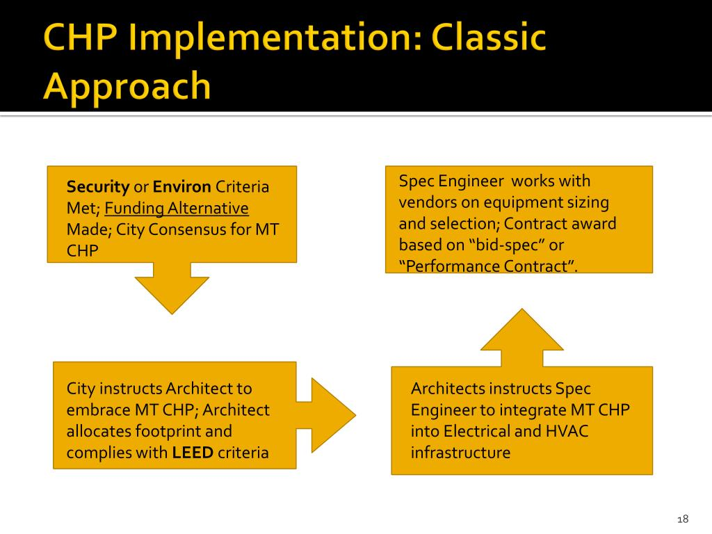CHP Implementation: Classic Approach