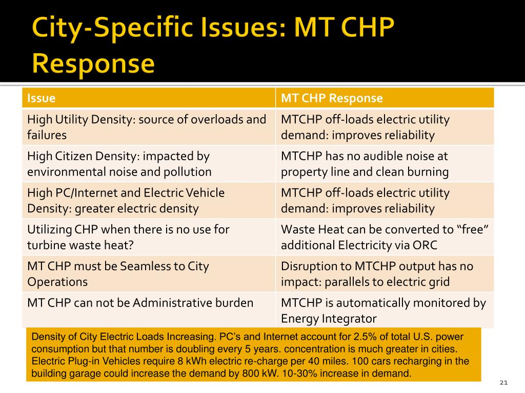City-Specific Issues: MT CHP Response