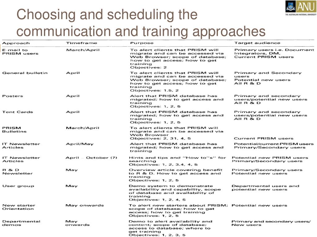 Choosing and scheduling the communication and training approaches