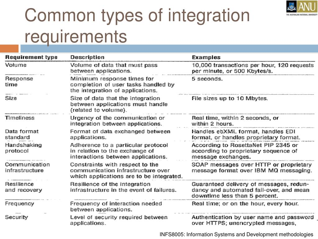 Common types of integration requirements