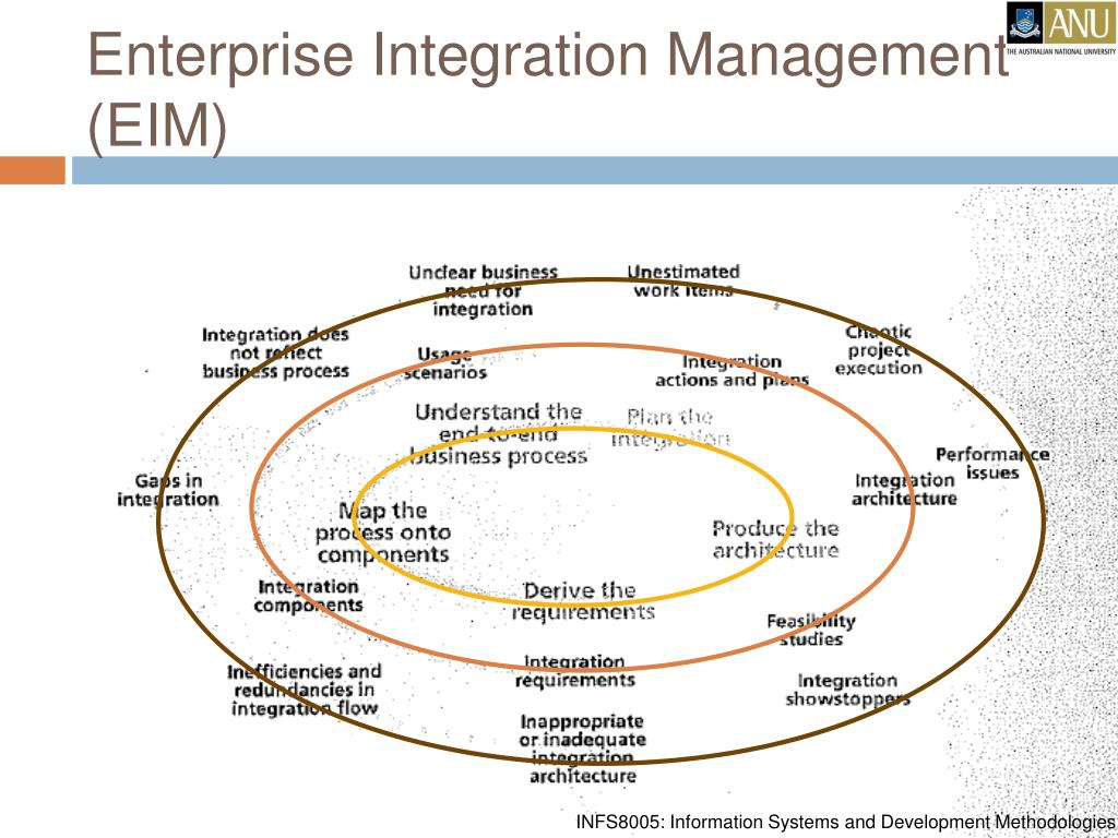 Enterprise Integration Management (EIM)