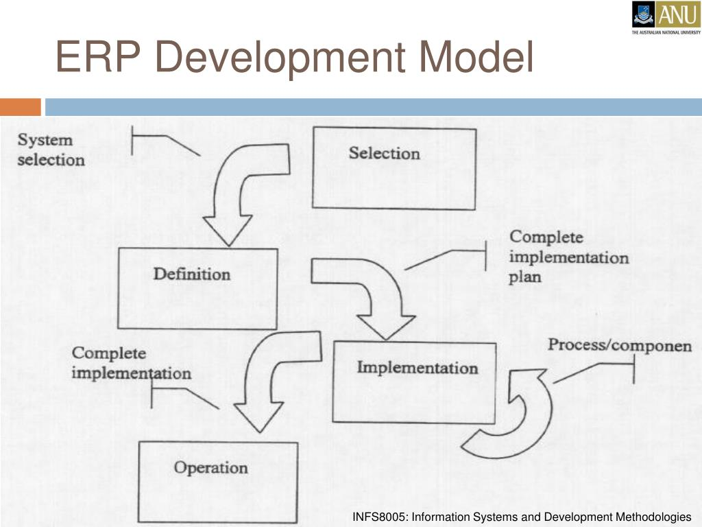 ERP Development Model