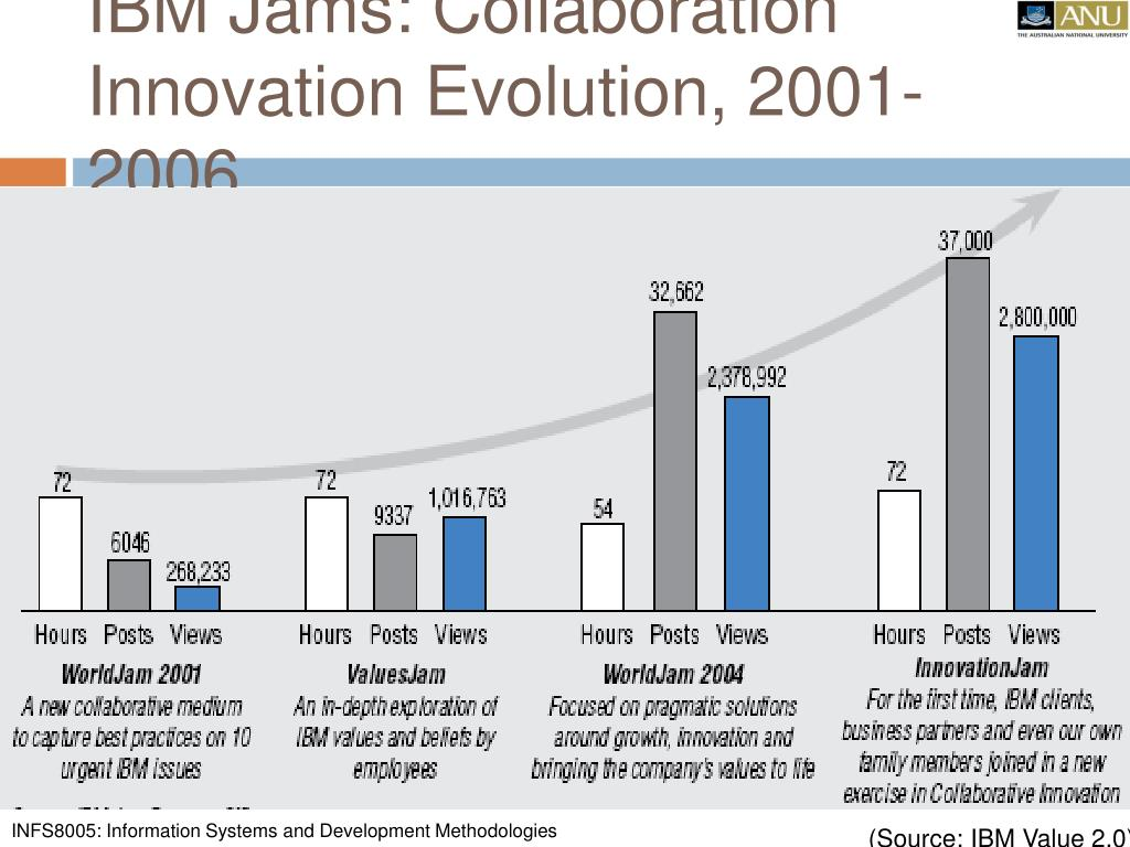 IBM Jams: Collaboration Innovation Evolution, 2001-2006