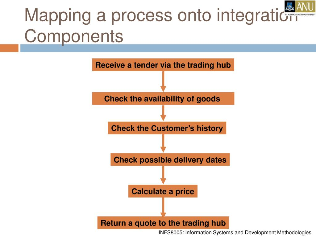 Mapping a process onto integration Components