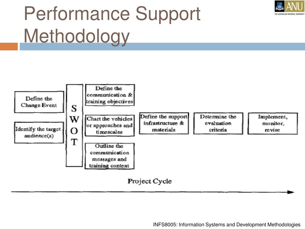 Performance Support Methodology