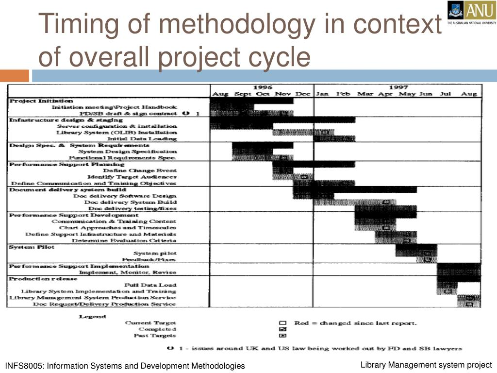 Timing of methodology in context of overall project cycle