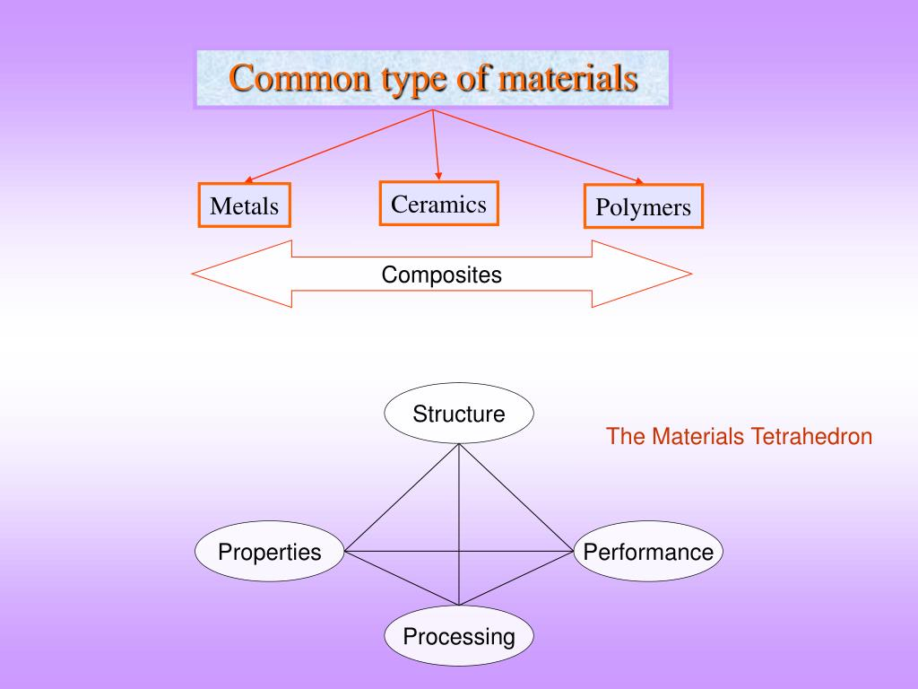 Common type of materials