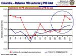 colombia relaci n pib sectorial y pib total