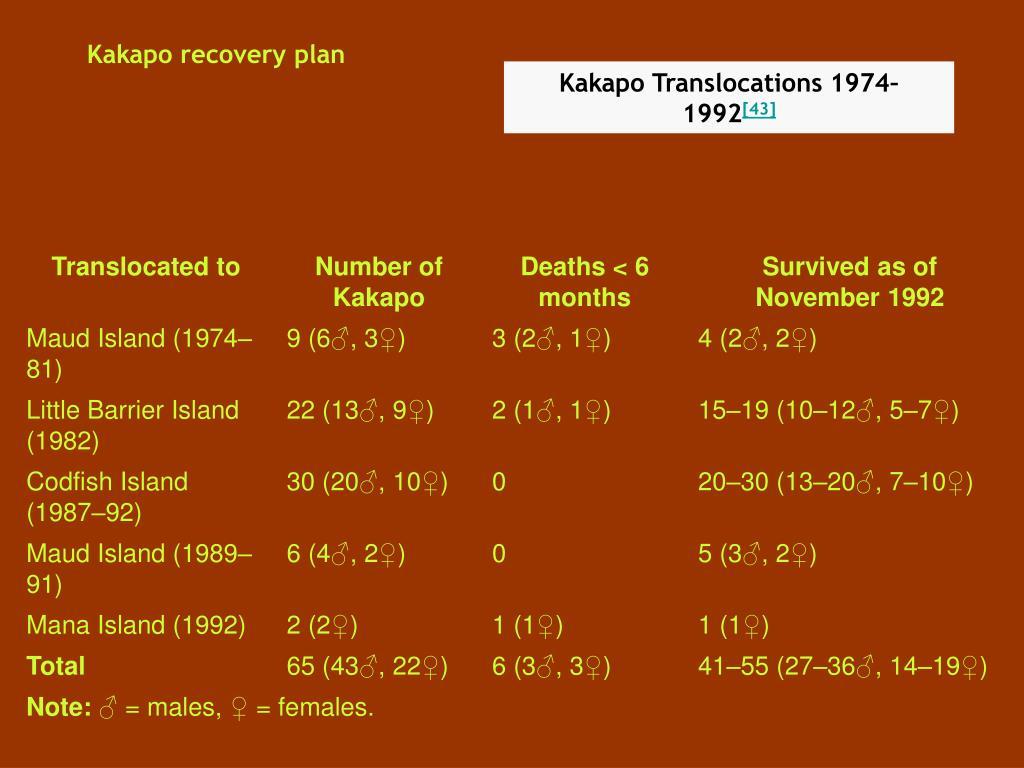 Kakapo recovery plan