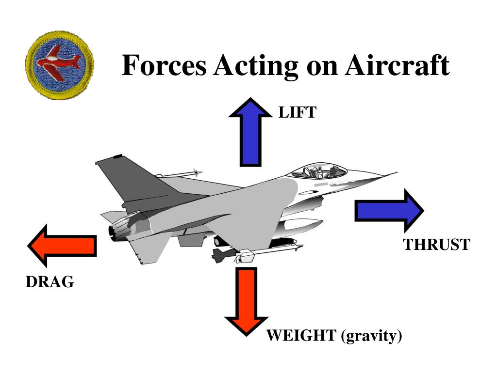 Forces Acting on Aircraft