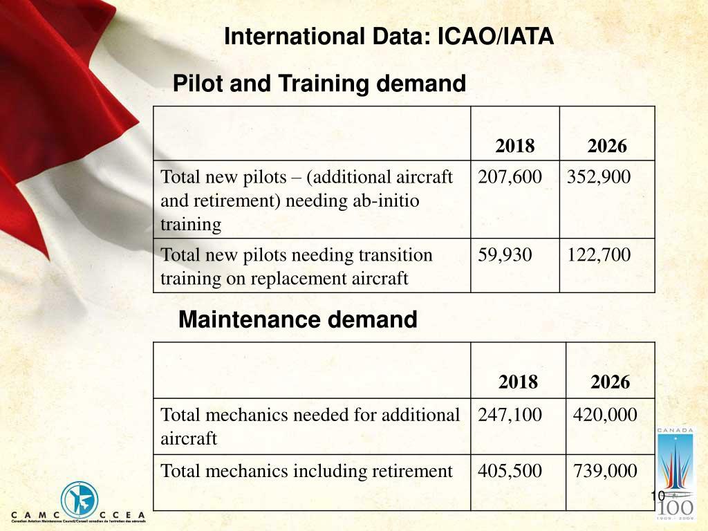 International Data: ICAO/IATA