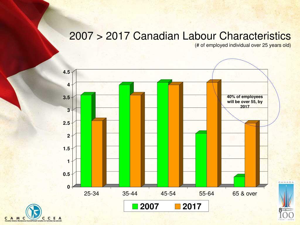 2007 > 2017 Canadian Labour Characteristics