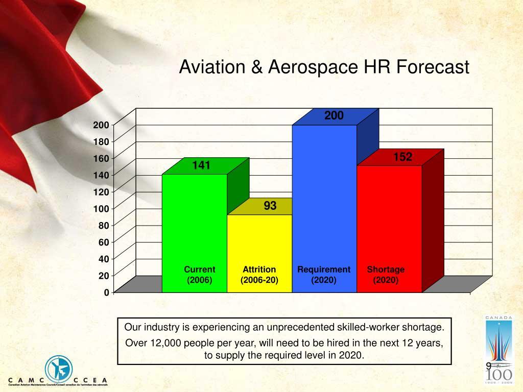 Aviation & Aerospace HR Forecast
