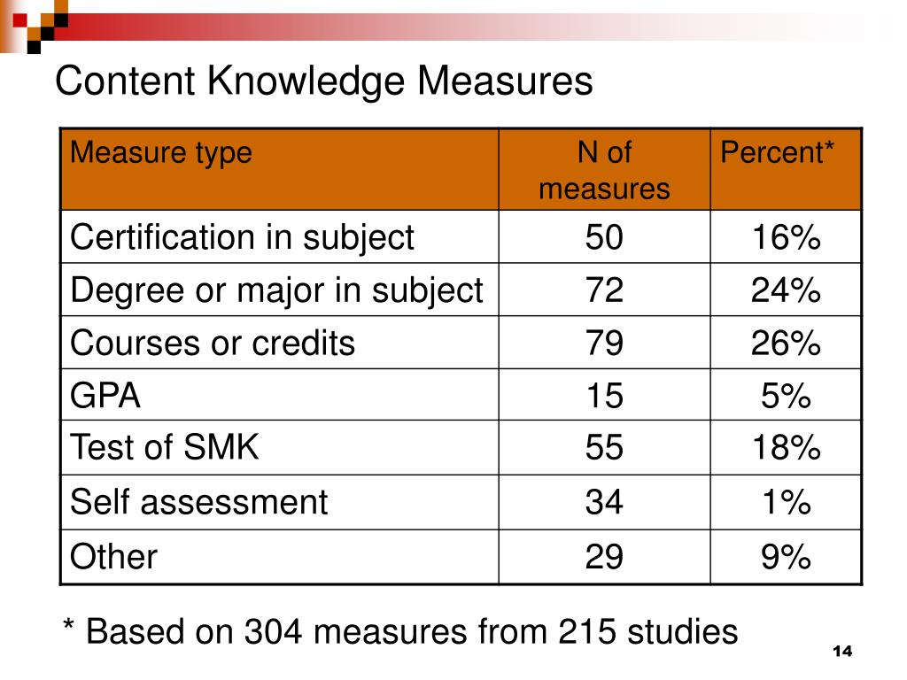Content Knowledge Measures