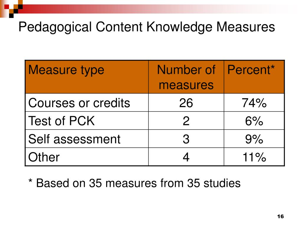 Pedagogical Content Knowledge Measures