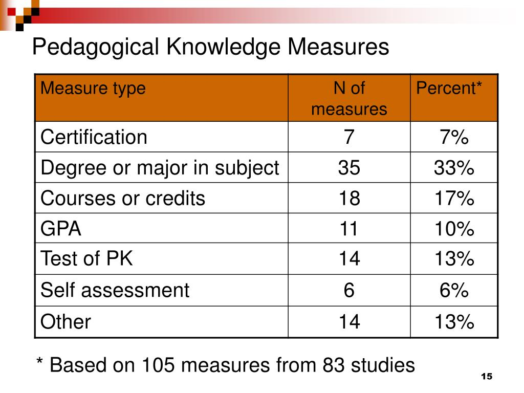 Pedagogical Knowledge Measures