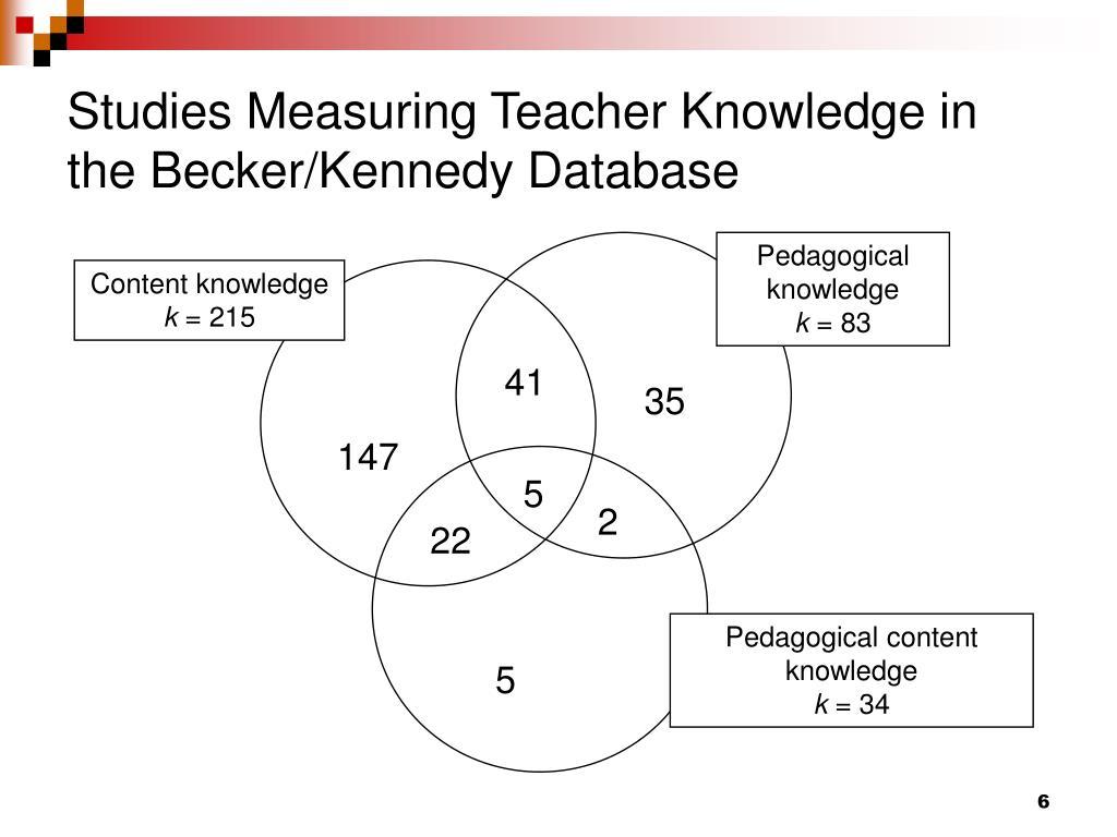 Studies Measuring Teacher Knowledge in the Becker/Kennedy Database