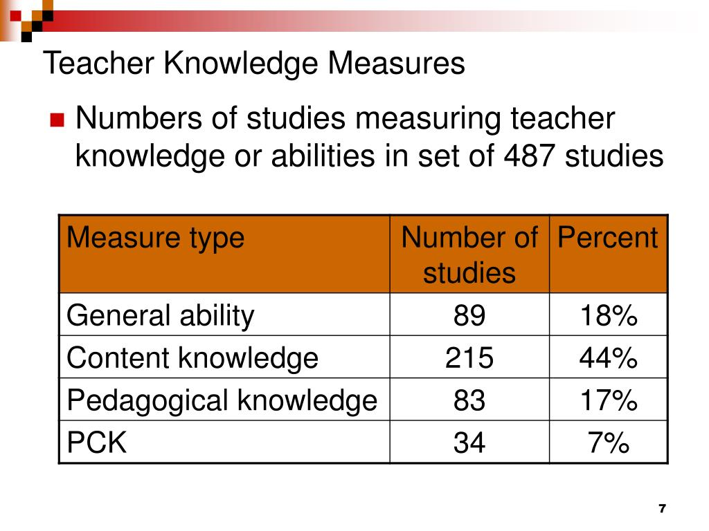 Teacher Knowledge Measures