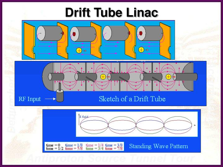 Drift Tube Linac
