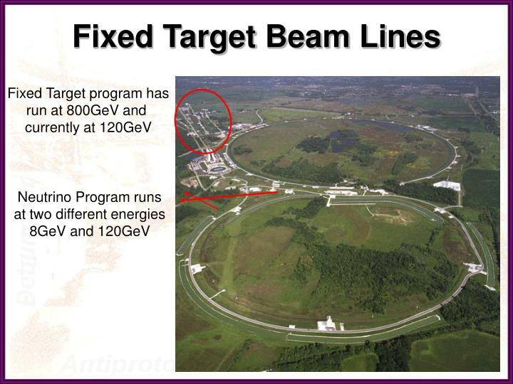 Fixed Target Beam Lines