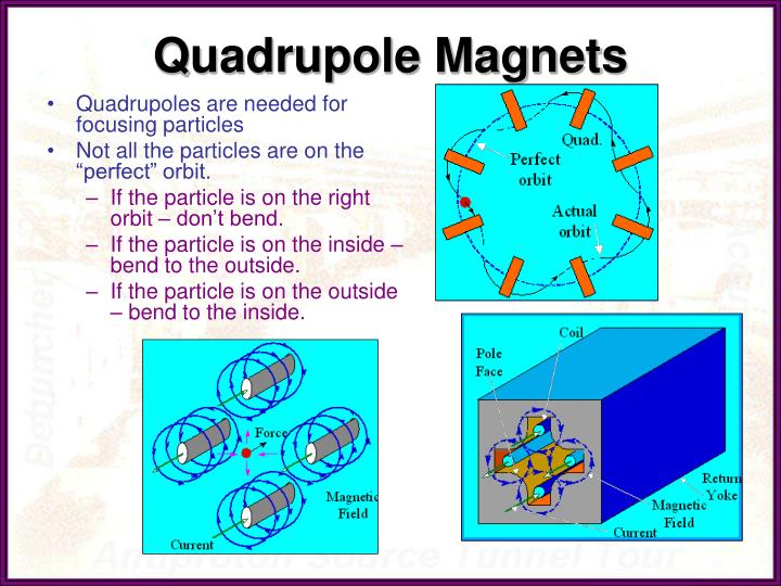 Quadrupole Magnets