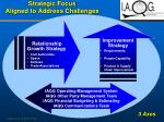 strategic focus aligned to address challenges