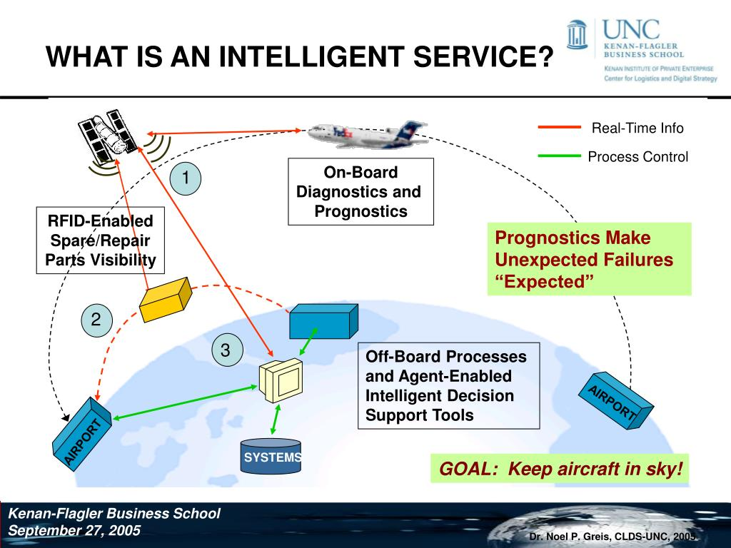 WHAT IS AN INTELLIGENT SERVICE?