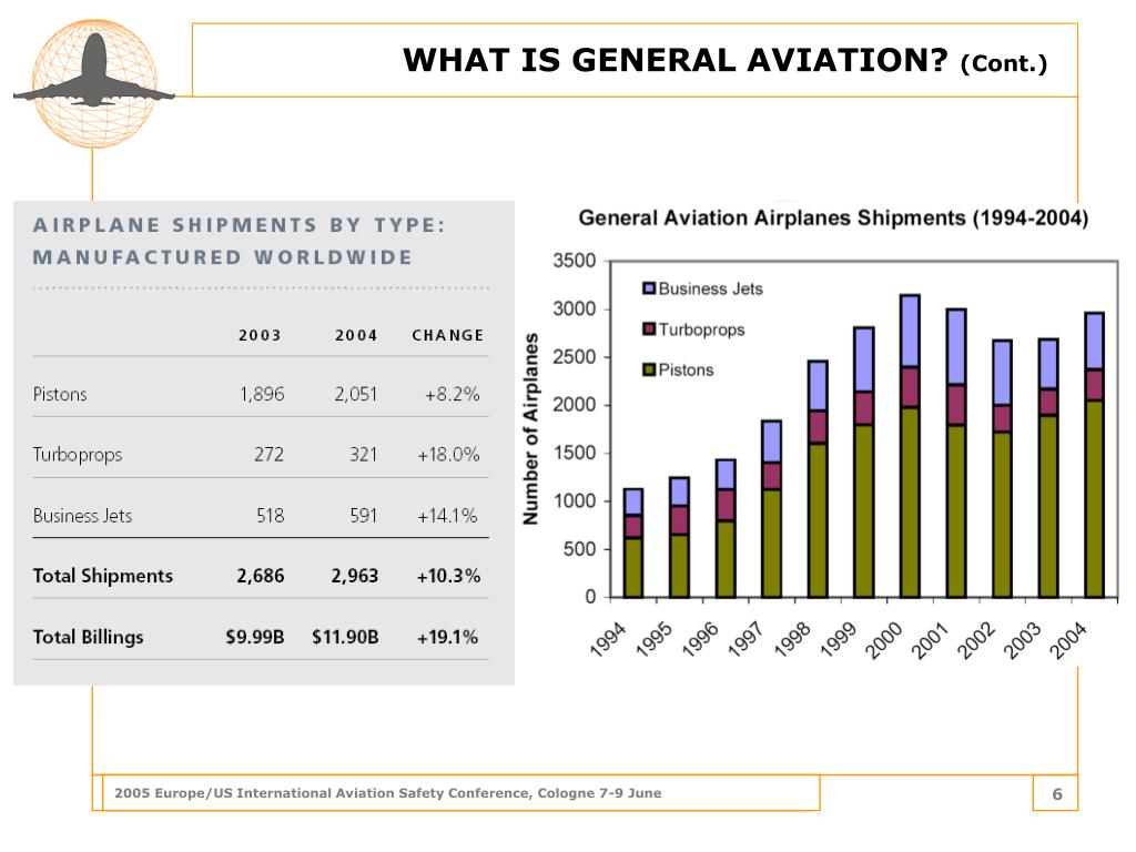 WHAT IS GENERAL AVIATION?