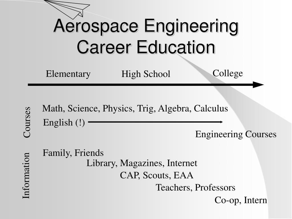 Aerospace Engineering Career Education