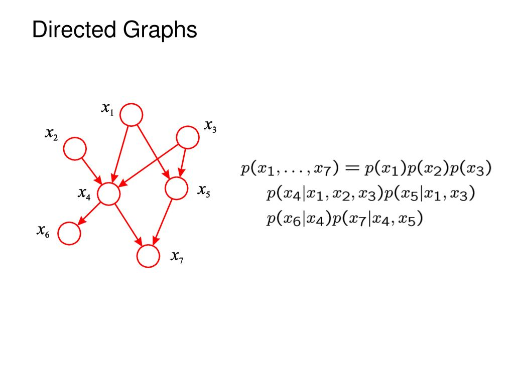 Directed Graphs